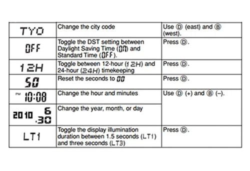 Tabela ustawień Casio G-Shock