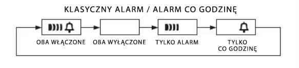 Ustawienie alarmu w zegarku Casio Vintage